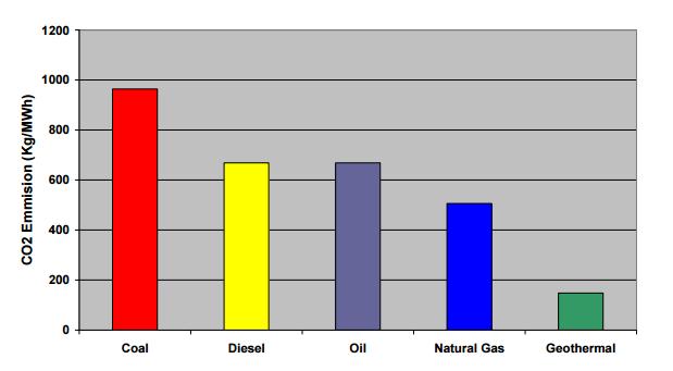 Perbandingan emisi panas bumi
